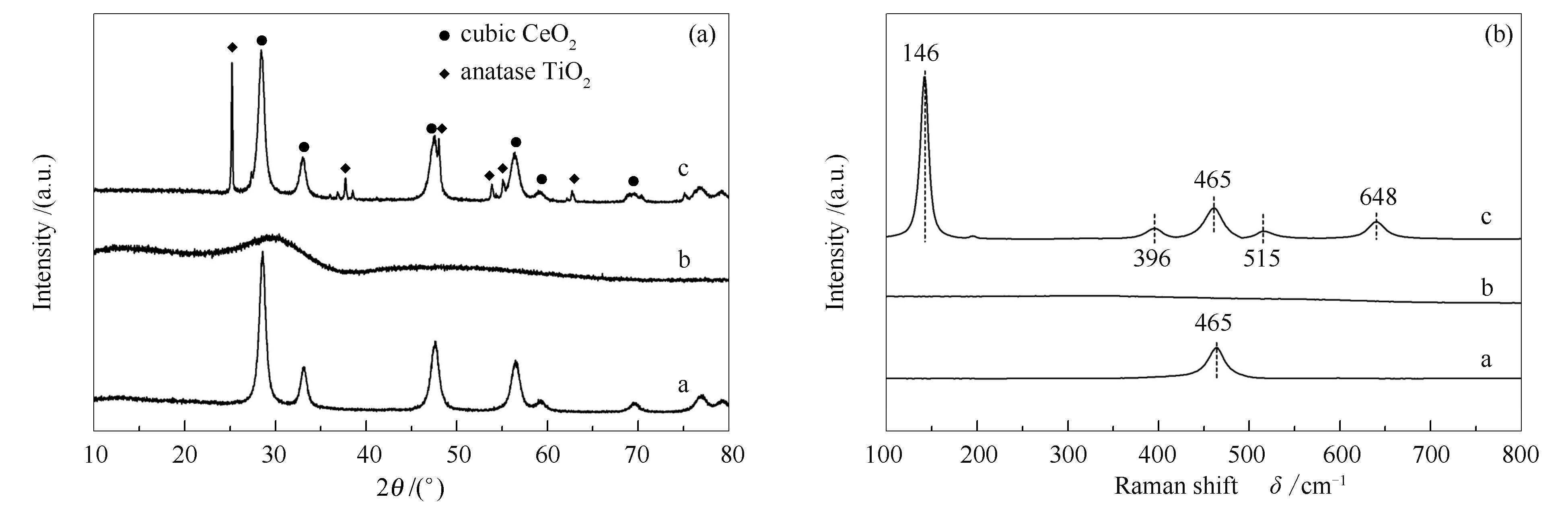 催化剂相组成、微观结构以及颗粒粒径分布的信息,对其进行了TEM分析。图 2(a)为低分辨率透射电镜照片。由图 2(a)可知,催化剂颗粒粒径大部分集中在20-70 nm。图 2(b)为高分辨率透射电镜照片。由图 2(b)可知,催化剂几乎是非晶态的,只有极少粒径很小 (<1 nm) 并且结晶度不好的晶粒存在,这可能是由于较高的担载量造成的。同时,作者还对催化剂进行了选区电子衍射 (SAED) 分析,没有点阵或环状出现,再结合XRD和Raman分析可以确认,CeO