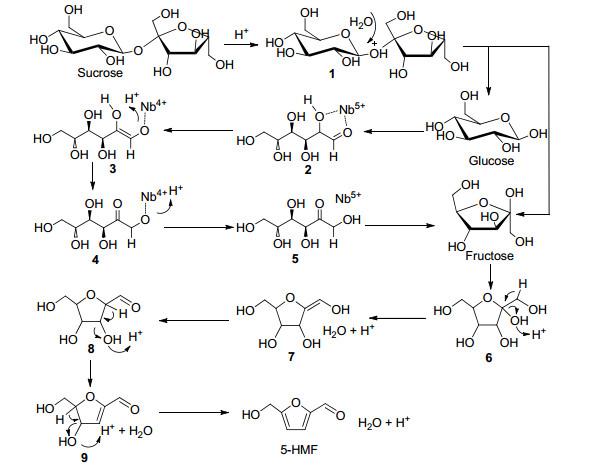 .在Brnsted酸位的作用下, 果糖转化为 5-HMF , 分子中相邻羟基发生消去反应, 进行三步脱水转化为 5-HMF . 图 12是蔗糖转化过程中反应物及各产物浓度随时间的变化, 可以看出, 反应开始时, 蔗糖迅速反应发生水解, 体系中检测到葡萄糖和果糖, 果糖的浓度低于葡萄糖, 这是因为果糖在Brnsted酸的作用下迅速生成了 5-HMF , 而葡萄糖反应较慢, 后期葡萄糖的浓度开始下降, 表明葡萄糖在转化过程中存在向果糖的异构过程.